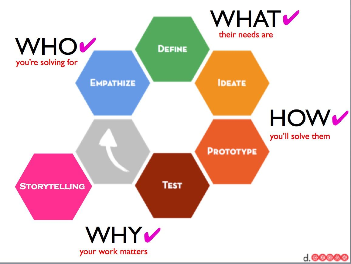 17 Best images about Design Thinking on Pinterest | Design ...