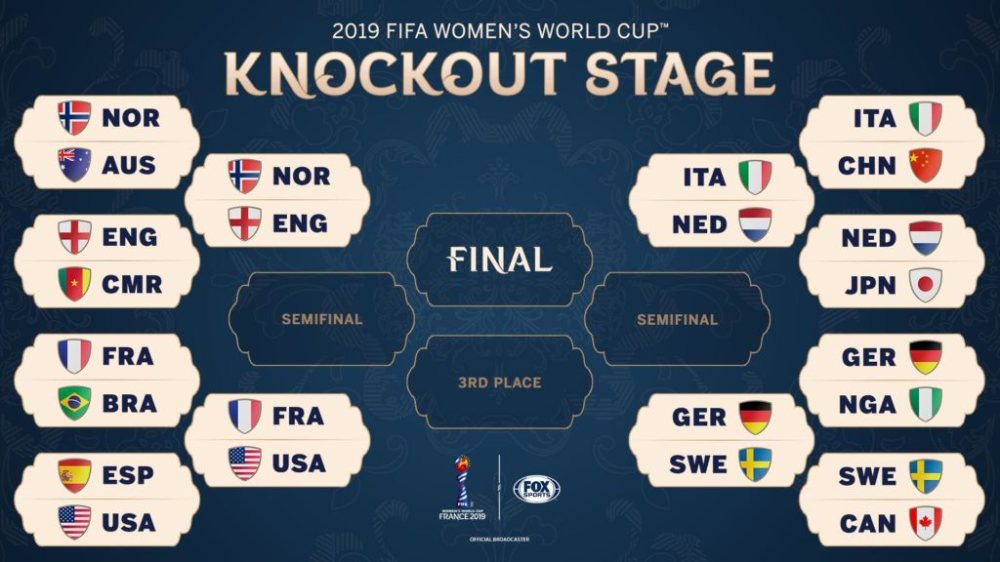 2019 Women S World Cup Quarterfinal Bracket Odds Game Times In 2020 World Cup World Cup Final Fifa