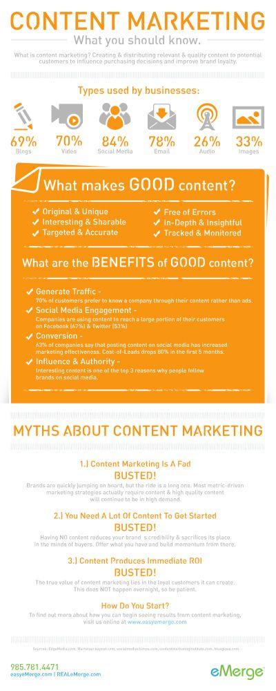 Content Marketing: What You Need To Know - Infographic