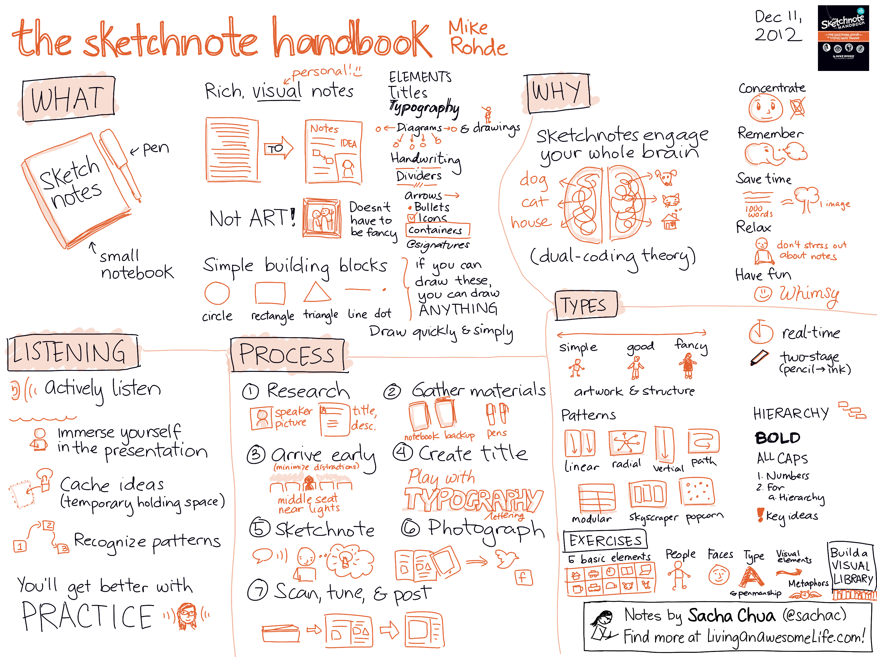 A visual summary of the sketchnote handbook a great book to help a visual summary of the sketchnote handbook a great book to help you get started fandeluxe Image collections