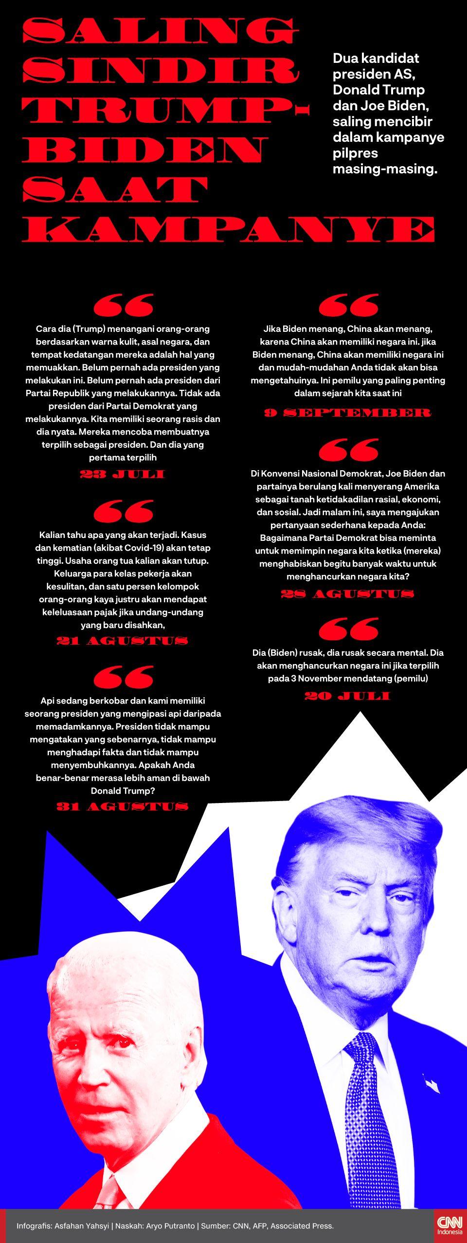 Pin Di Infografis Cnn Indonesia