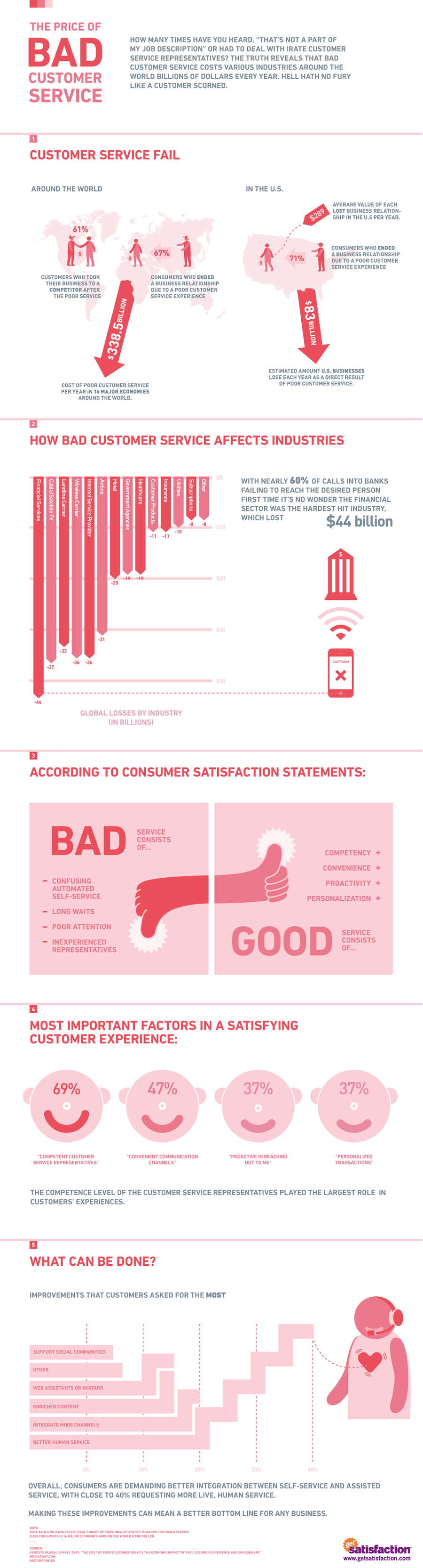 The Price Of Bad Customer Service Most Important Factors In