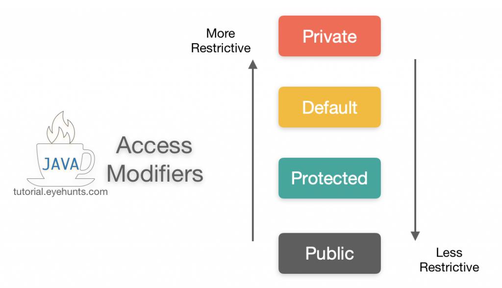 Java Access Modifiers   Default, Public, Protected ...