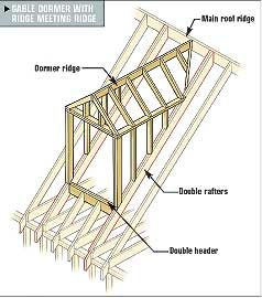 Framing gable and shed dormers when we add on for Dormer window construction drawings