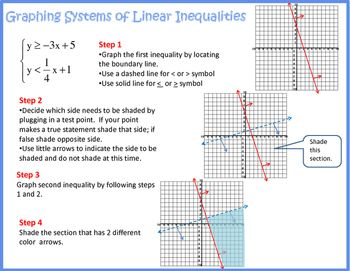 Simple Chart Or Poster Featuring The Steps For Graphing A System Of Linear Inequalities Linear Inequalities Inequality Graphing