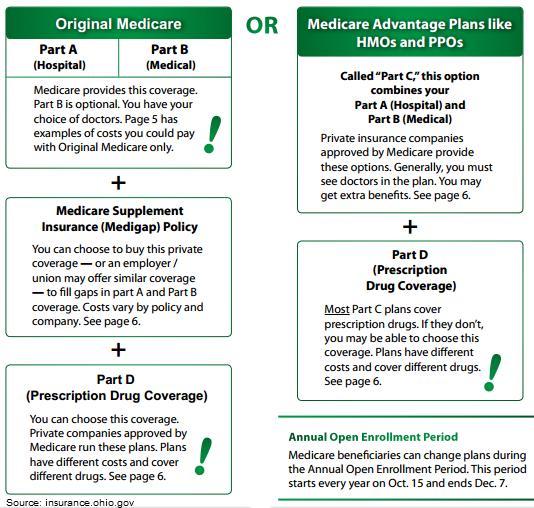 Medicare Options For Seniors Age 65 Http Www Todaysmedicarebenefits Com Medicare Care Coordination Home Health Care