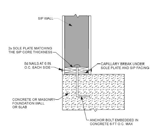Foundation for structural insulated panel building Sip prices