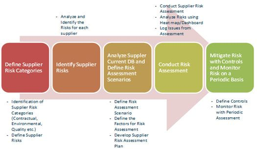 Supply Chain Risk Management  Supply Chain Governance Solution