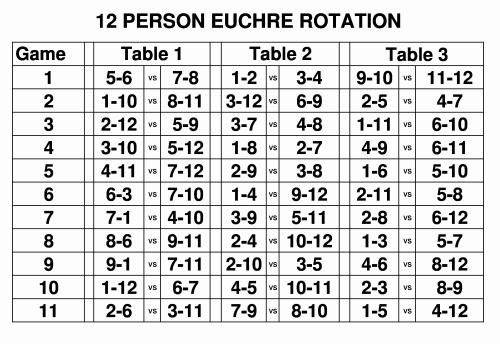 Euchre Rotation Charts For Euchre Tournament For Any Number Of