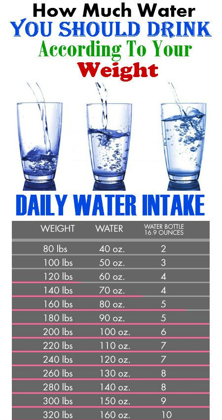 How Much Water You Should Drink According To Your Weight For The Ultimate Results Health Knowledge Health And Beauty Tips Health Tips