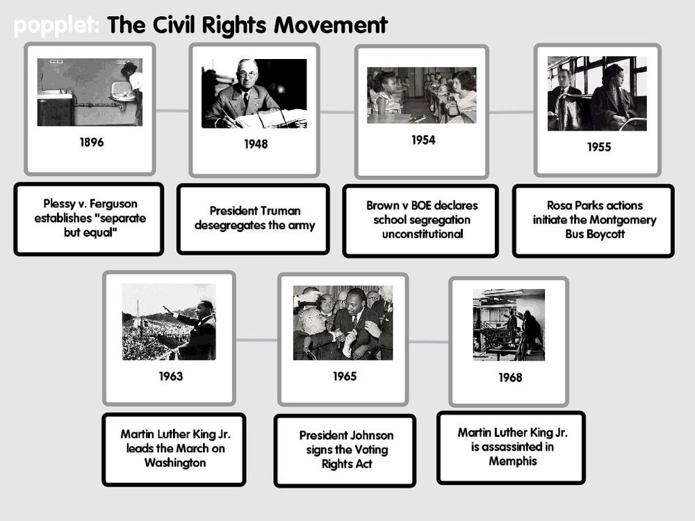 Civil Rights Movement using Popplet from ADE Sean Junkins: http ...