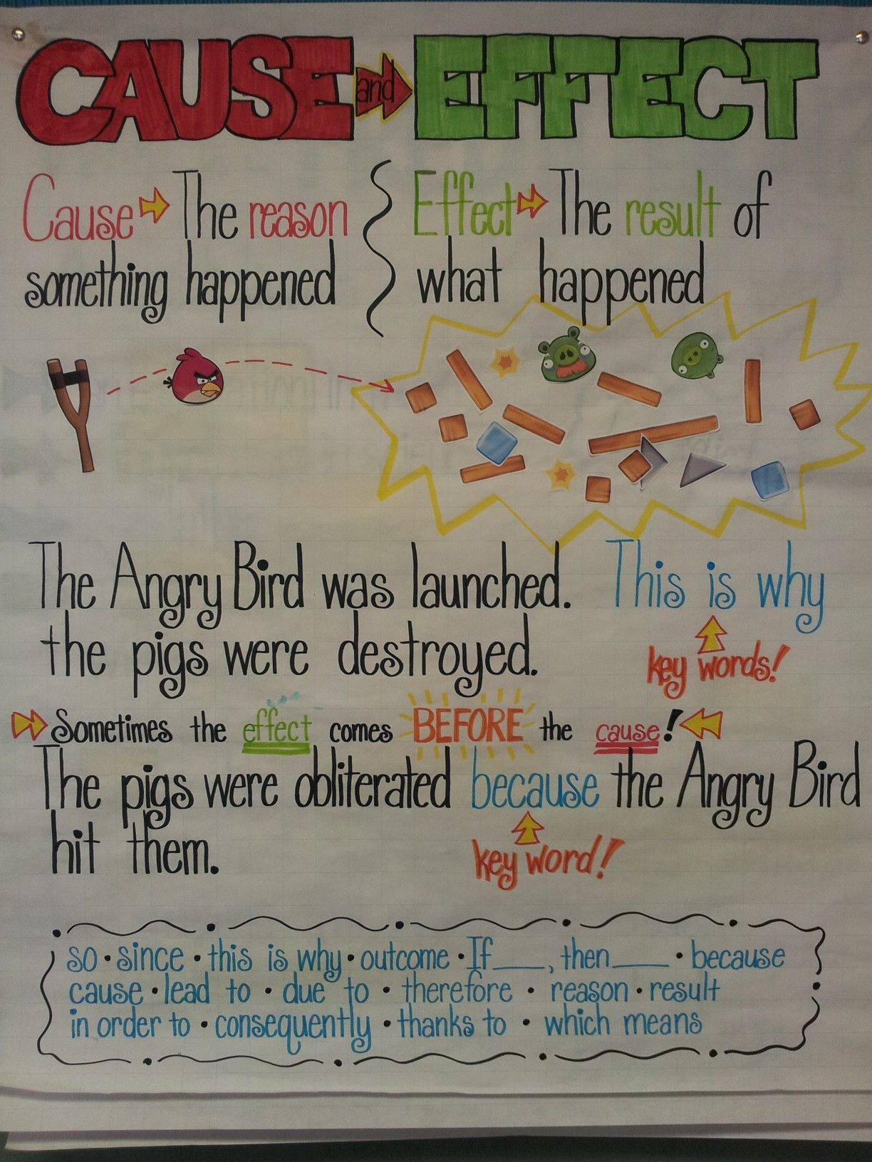 Anchor Chart Cause Amp Effect