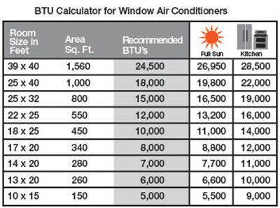 Choosing The Right Air Conditioner Size Btus At The Home Depot At The Home Depot Home Depot Air Conditioner Air Conditioner Window Air Conditioners