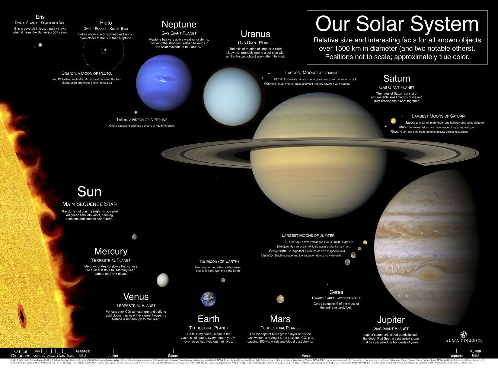 the size of our solar system | Our Solar System: A poster ...