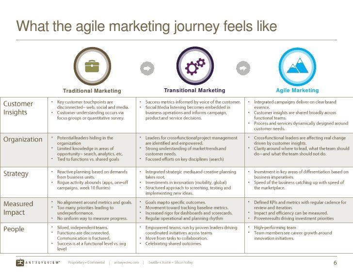 What the agile marketing journey feels like Marketing Tech Pinterest - feedback survey template