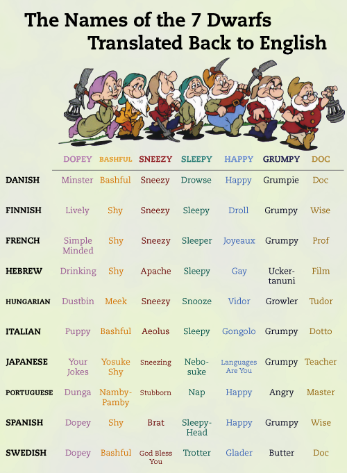 Names of the Seven Dwarfs translated back to English! Some of these