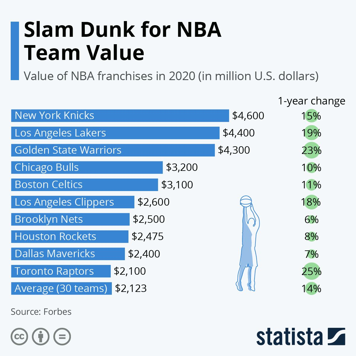 Infographic Slam Dunk For Nba Team Value In 2020 Nba Teams Nba Slam Dunk