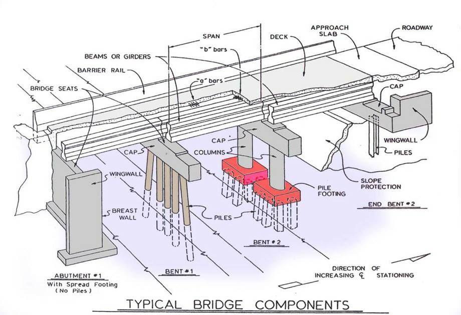 Bridge Terminology Very Important To Civil Engineers Engineering Discoveries Bridge Construction Bridge Structure Bridge Design