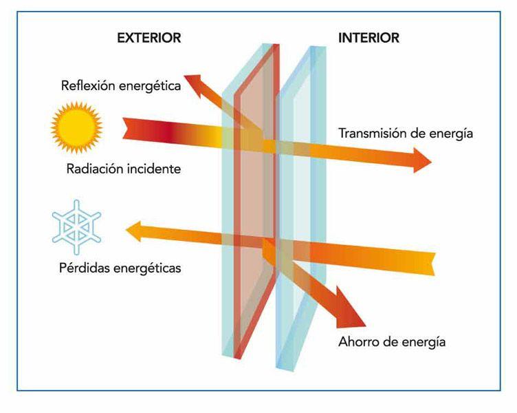 Cristales aislantes termicos buscar con google - Materiales aislantes termicos ...