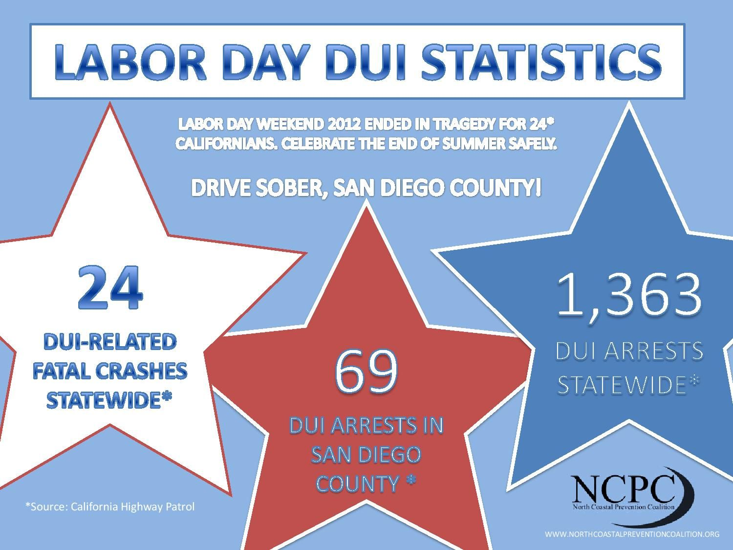 infographic Labor Day DUI Statistics Infographic, Dui