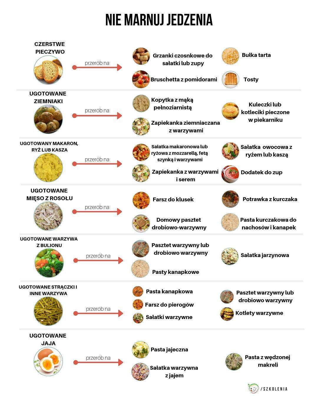 Nie Marnuj Jedzenia Co Mam Zrobic Z Jedzeniem Ktore Mi Zostalo Na Czym Polega Zero Waste Motywator Dietetyczny Workout Food Health Cooking Helathy Food