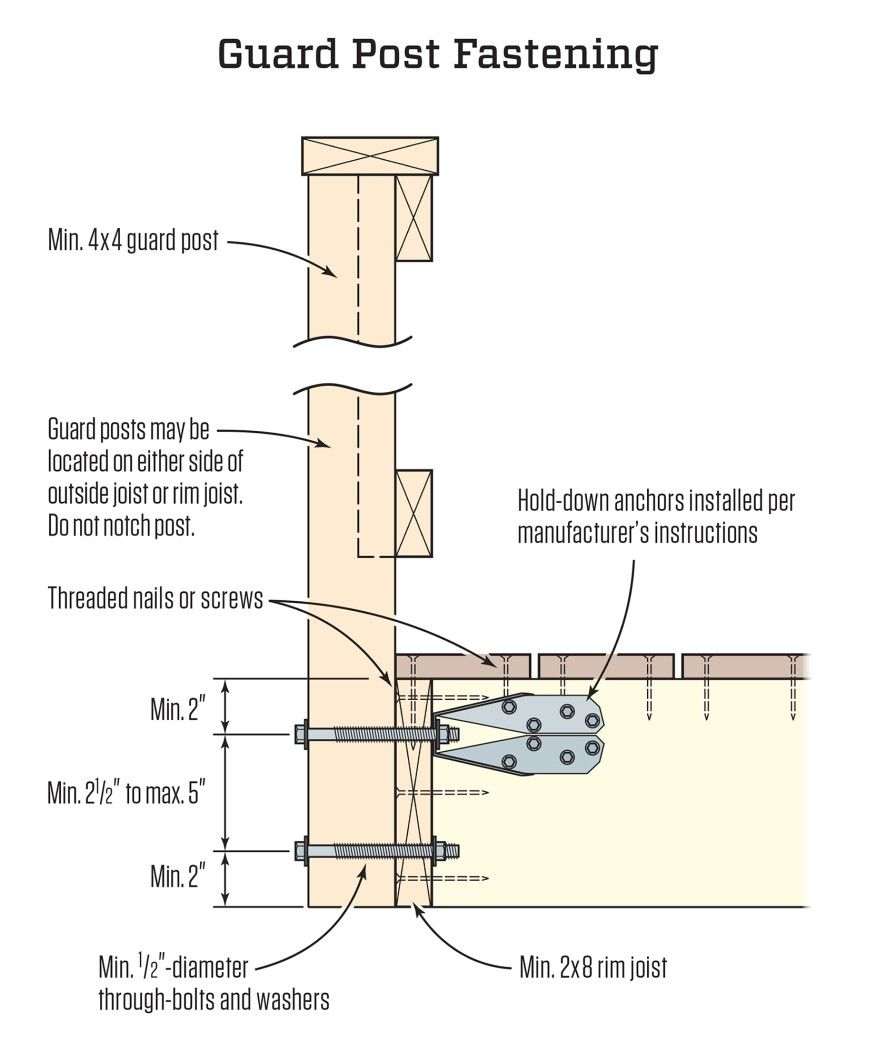 An Example Of A Connection Made With A Metal Hold-down