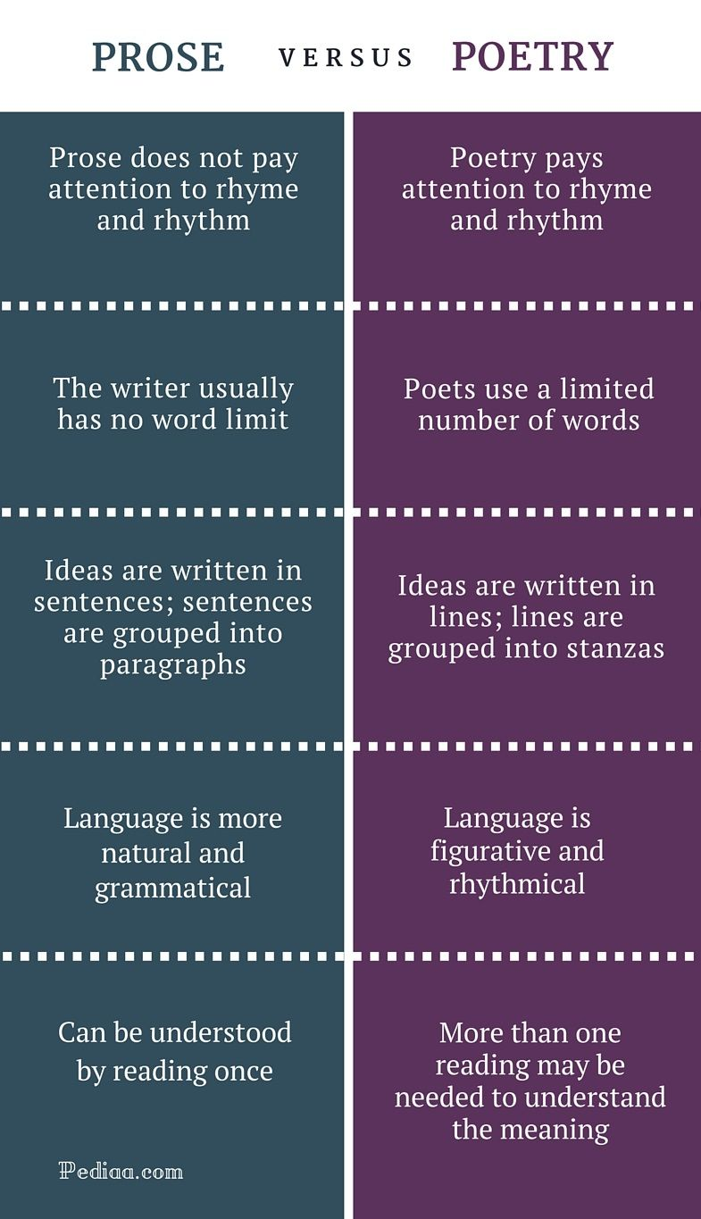Difference Between Prose And Poetry Comparison Of Structure Language Style Writing Etc In 2021 Teaching Literature The Summary Paraphrase