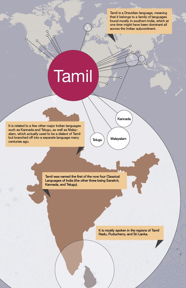 Pin by Hannah Jones on Languages of the World | Tamil ...