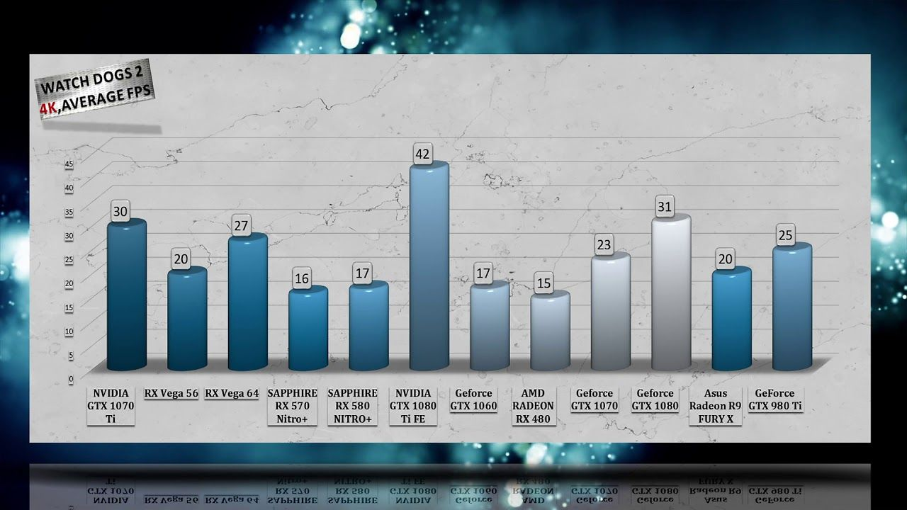 Best Gpu 2017 2018 Benchmarks 53 Game Tests 1080p 1440p 4k Best Gpu Vega Best Graphics