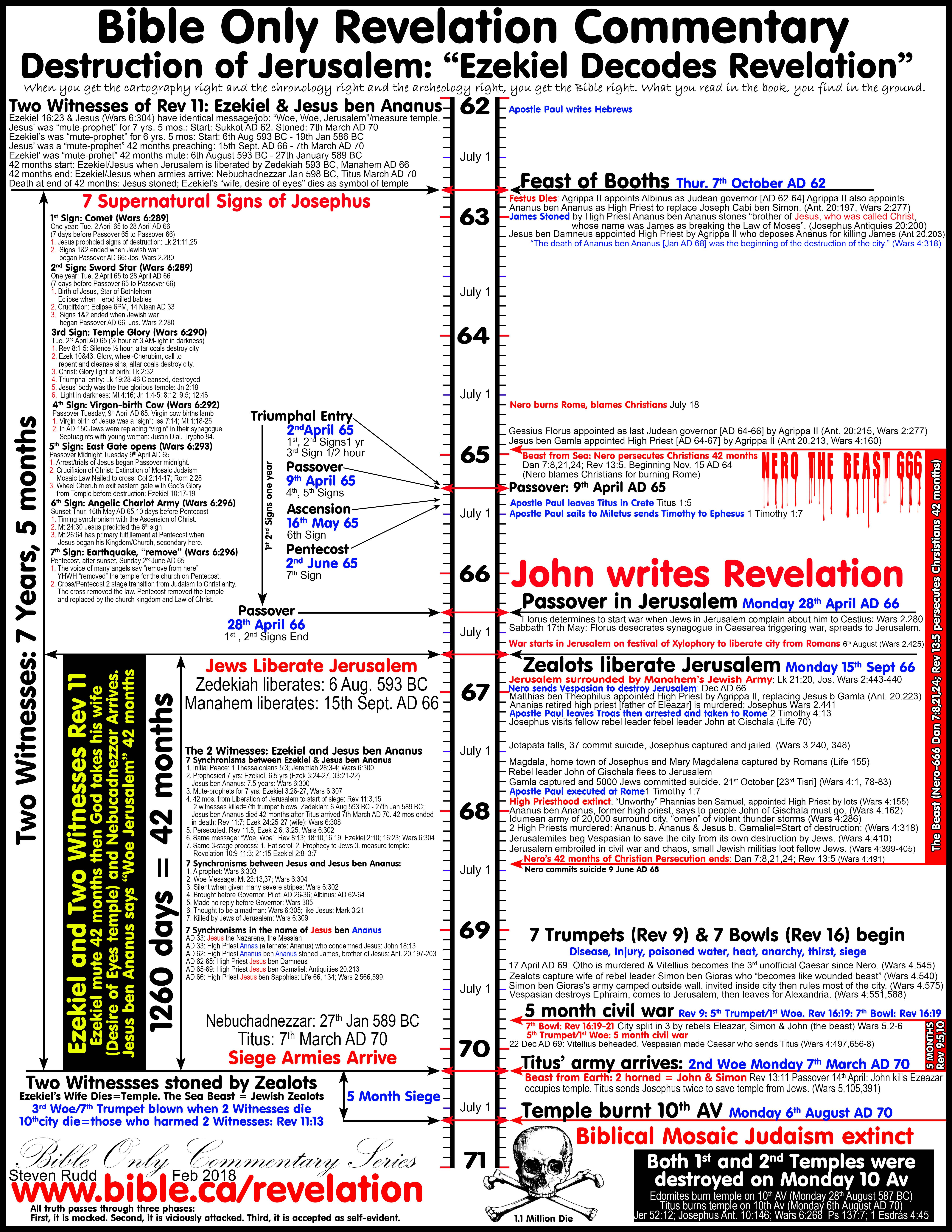 graphic relating to Printable Revelation Bible Study named Bible Chronology and Timelines Bible mapping Bible