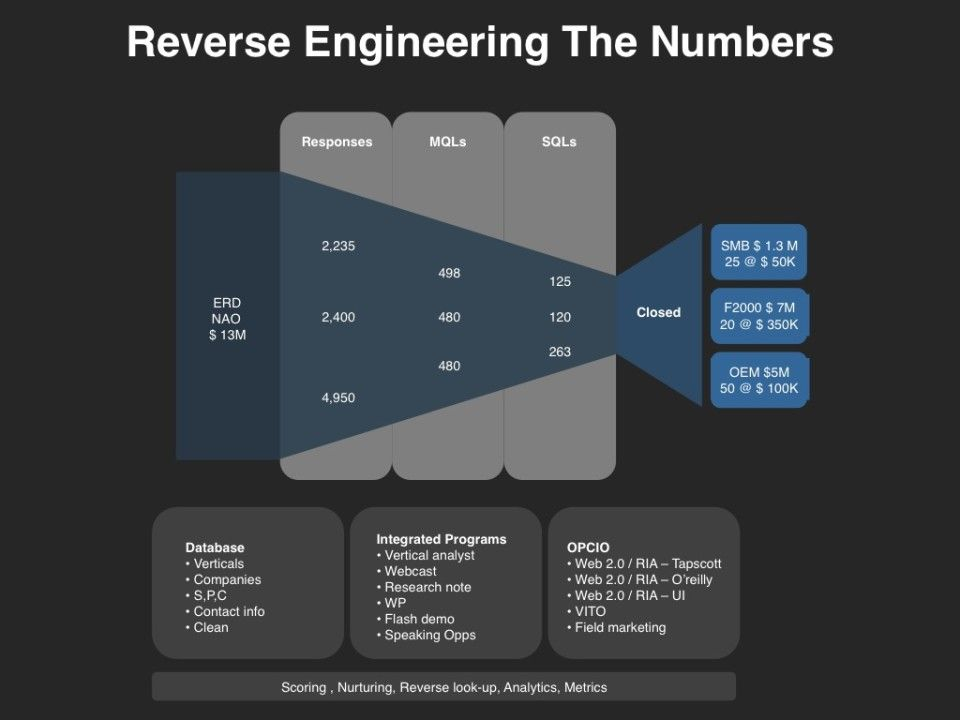 Demand management reverse engineering leads demand management demand management reverse engineering leads maxwellsz