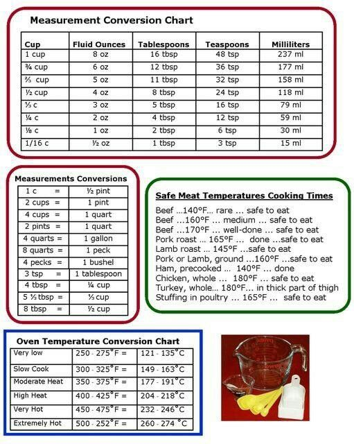 Cooking Measurements U0026 Temperatures Conversion Charts   Handy To Have All  In One Place