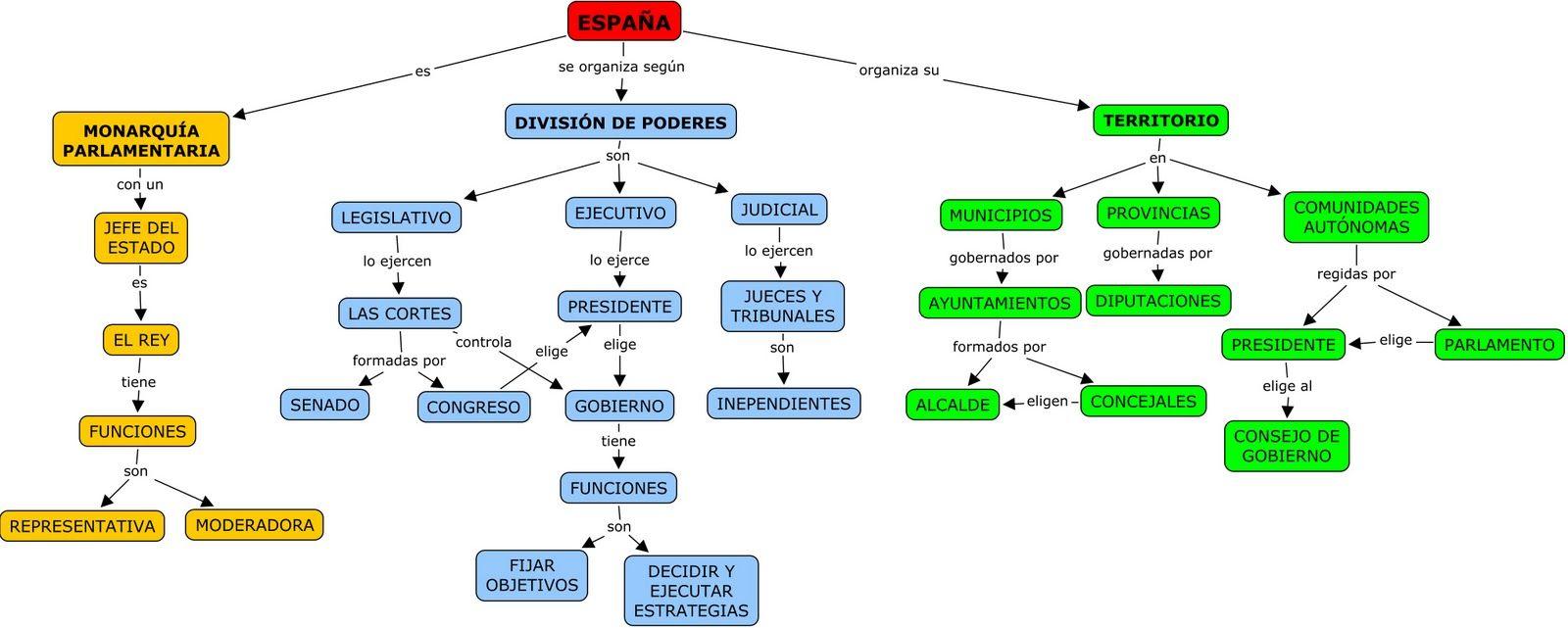 Mapa Conceptual De España Sobre Su Organización Política Y