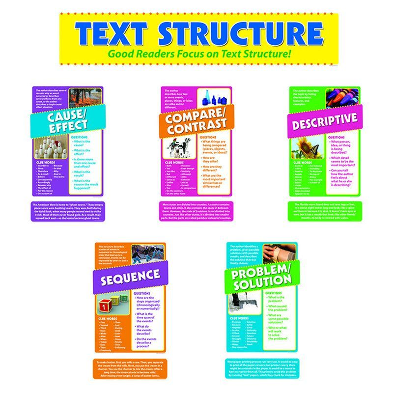 Understanding nonfiction texts is easy with this handy classroom reference! Detailed, easy-to-read boards outline definitions, clue words, and identification questions for five text structures: Sequen