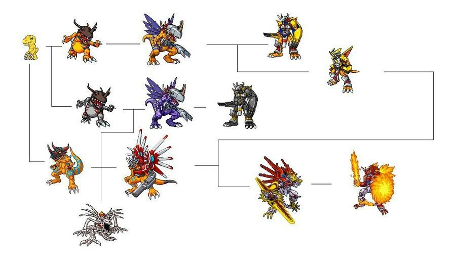 Greymon digivolution chart Geekery Pinterest Digimon, Digimon