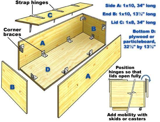 Image Result For Building A Box With Hinged Lid Toy Box Plans Wood Toy Box Wooden Furniture Plans
