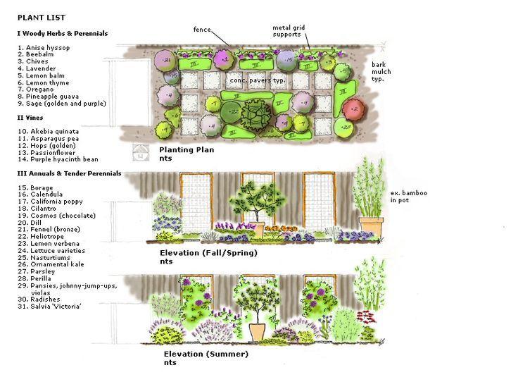 Related Image Flower Garden Plans Flower Garden Design Garden