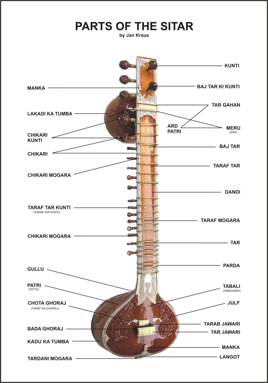 Sitar Part Names Guitar Lover Pinterest Music Instruments And