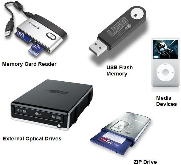 Storage device - the computer hardware that records and/or ...