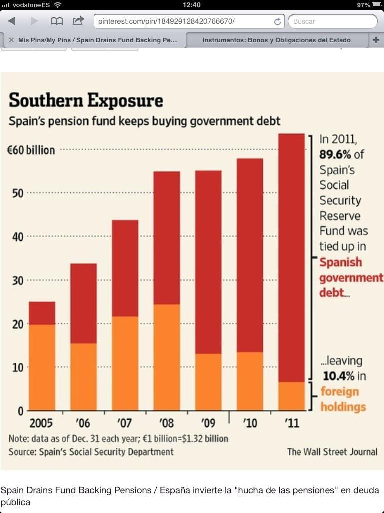 El 90% del Fondo de Reserva de la Seguridad Social invertido en deuda española. Ya puede salir bien la jugada ya...