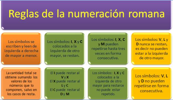 2 11 Numeración Romana Números Romanos Lectura Y Escritura Escritura De Numeros