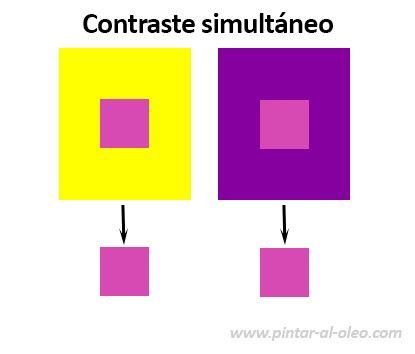 Contraste Simultaneo De Color Valor E Intensidad Clases De