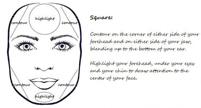 square contouring.