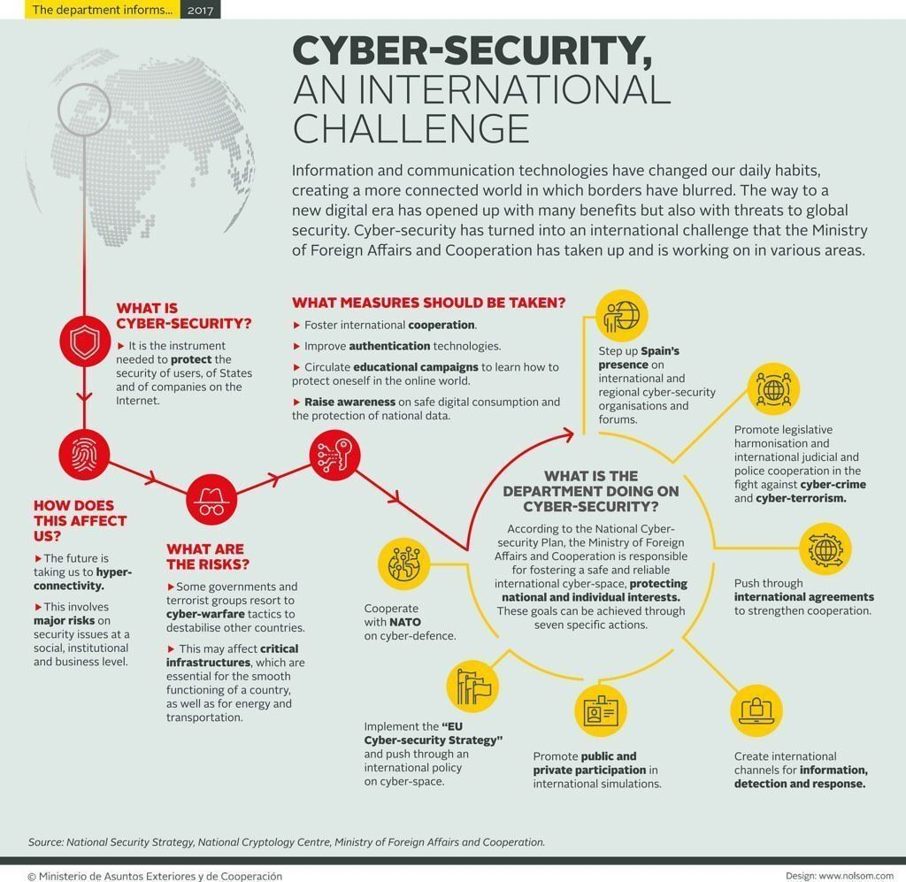 Christine Boursin On Twitter Cyber Security Information And Communications Technology Web Security