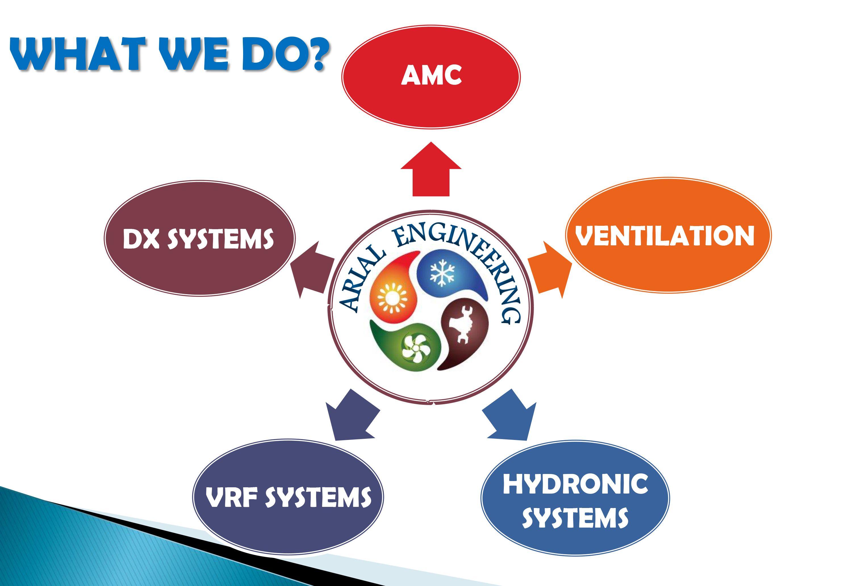What We Do Vrfsystems Dxsystems Ventilation Amc