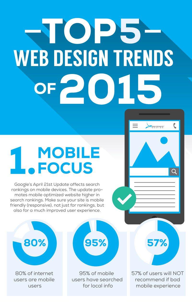 Mobile UI Design Trends Present & Future