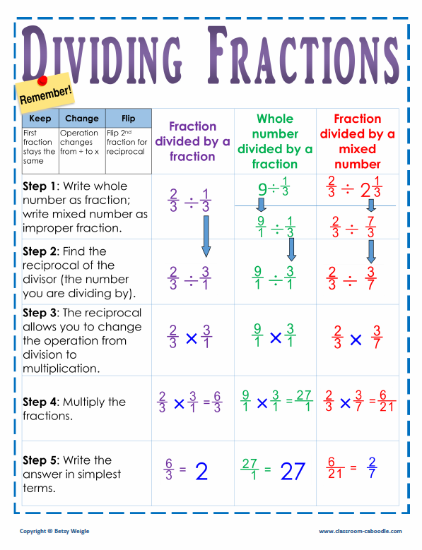 Dividing fractions poster dividing fractions anchor charts and math dividing fractions poster ccuart Choice Image