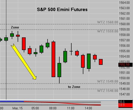 Emini Trading Zone To Zone That S What We Do Come Pay Us A