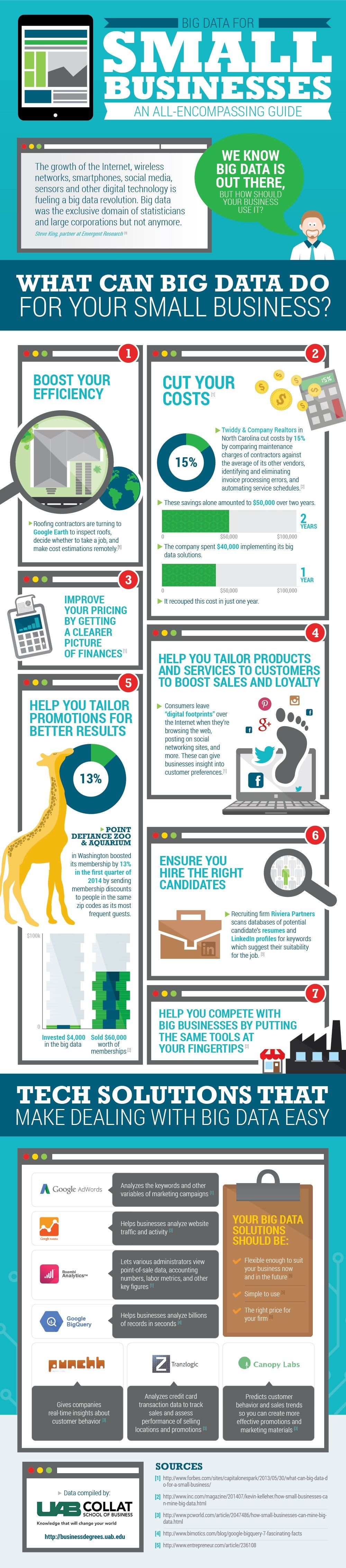 Big Data for Small Business #infographic