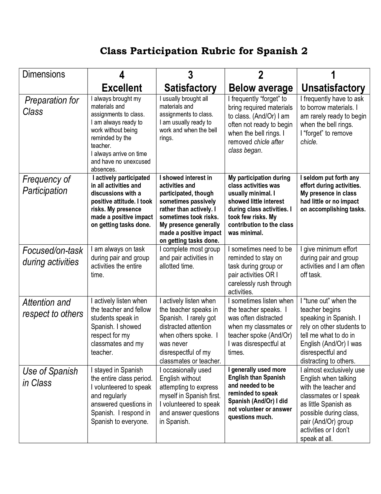 Classroom Design Rubric ~ Class participation rubric for spanish fixed rubrics